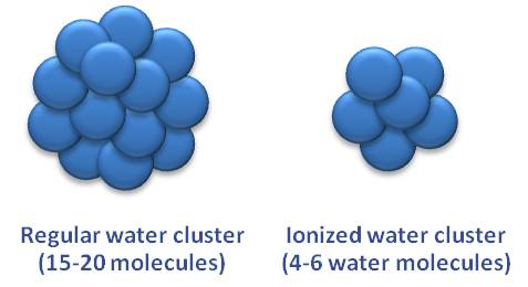 clustered water